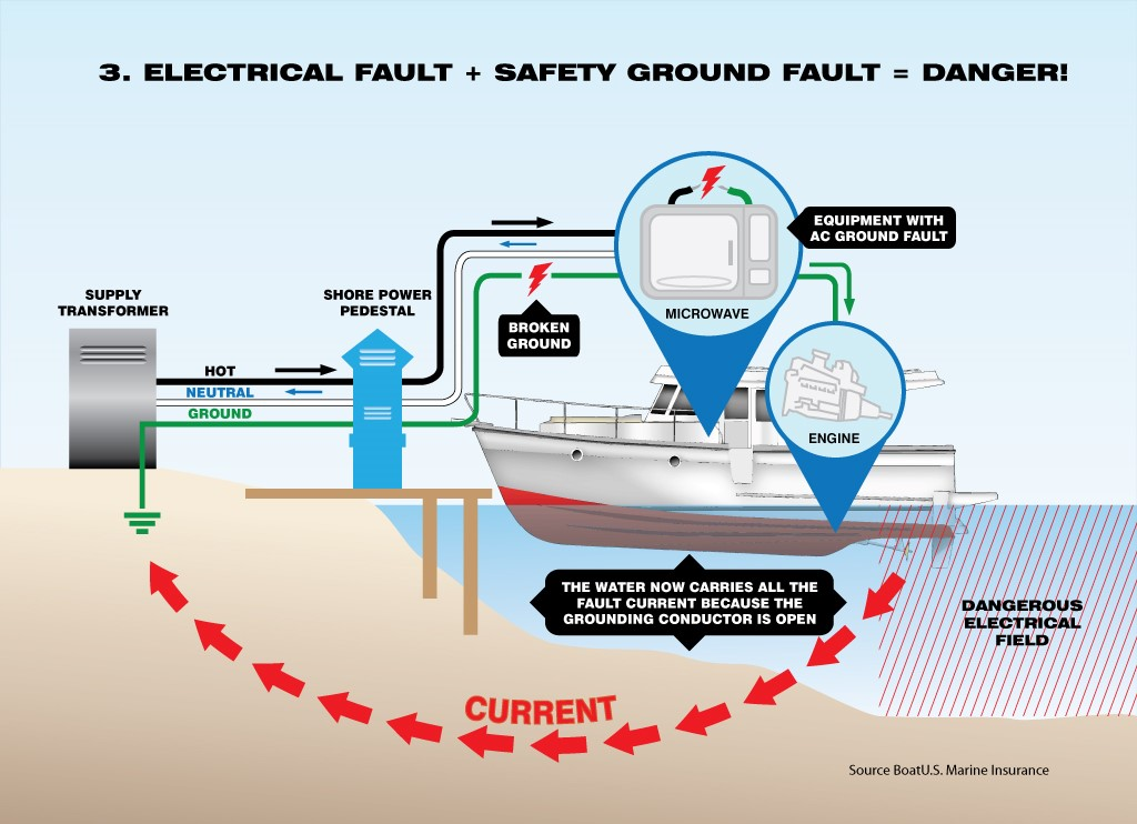 The Shocking Truth About Electric Current Near Boats Barrie Yacht Club. Esd Is Caused By Alternating Current Ac Flowing Through Fresh Water Encountering A Human Body The Tries To Pass And Causes. Wiring. A Wiring Diagram For Aluminium Boat At Scoala.co